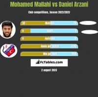 Mohamed Mallahi vs Daniel Arzani h2h player stats