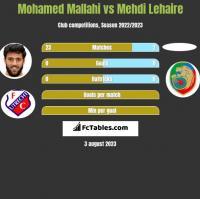 Mohamed Mallahi vs Mehdi Lehaire h2h player stats