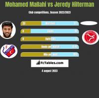 Mohamed Mallahi vs Jeredy Hilterman h2h player stats