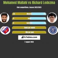 Mohamed Mallahi vs Richard Ledezma h2h player stats