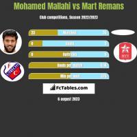 Mohamed Mallahi vs Mart Remans h2h player stats