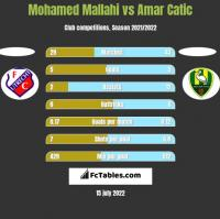 Mohamed Mallahi vs Amar Catic h2h player stats