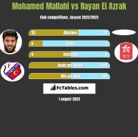 Mohamed Mallahi vs Rayan El Azrak h2h player stats
