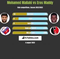 Mohamed Mallahi vs Eros Maddy h2h player stats