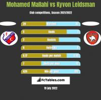 Mohamed Mallahi vs Kyvon Leidsman h2h player stats