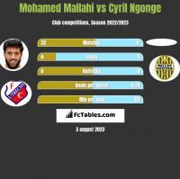 Mohamed Mallahi vs Cyril Ngonge h2h player stats