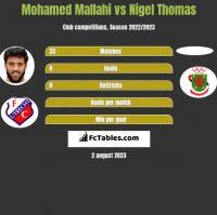 Mohamed Mallahi vs Nigel Thomas h2h player stats