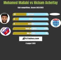 Mohamed Mallahi vs Hicham Acheffay h2h player stats
