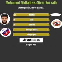 Mohamed Mallahi vs Oliver Horvath h2h player stats