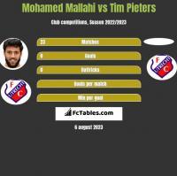 Mohamed Mallahi vs Tim Pieters h2h player stats