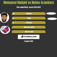 Mohamed Mallahi vs Mateo Aramburu h2h player stats