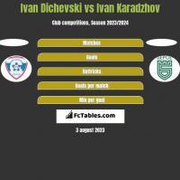 Ivan Dichevski vs Ivan Karadzhov h2h player stats