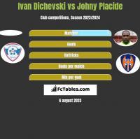 Ivan Dichevski vs Johny Placide h2h player stats