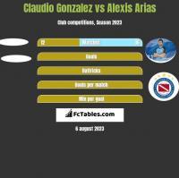 Claudio Gonzalez vs Alexis Arias h2h player stats