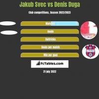 Jakub Svec vs Denis Duga h2h player stats