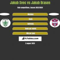 Jakub Svec vs Jakub Brasen h2h player stats