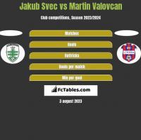 Jakub Svec vs Martin Valovcan h2h player stats