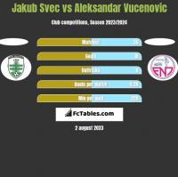Jakub Svec vs Aleksandar Vucenovic h2h player stats