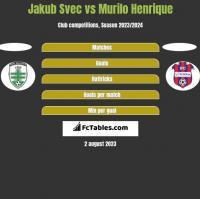 Jakub Svec vs Murilo Henrique h2h player stats