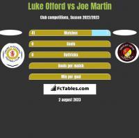 Luke Offord vs Joe Martin h2h player stats