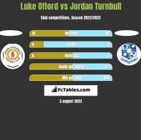 Luke Offord vs Jordan Turnbull h2h player stats