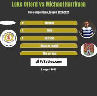 Luke Offord vs Michael Harriman h2h player stats