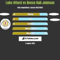 Luke Offord vs Reece Hall-Johnson h2h player stats