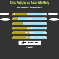 Reis Peggie vs Sean McGinty h2h player stats
