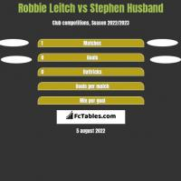 Robbie Leitch vs Stephen Husband h2h player stats