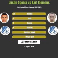Justin Ogenia vs Bart Biemans h2h player stats