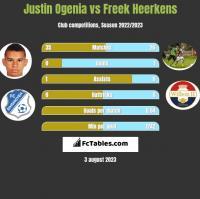Justin Ogenia vs Freek Heerkens h2h player stats