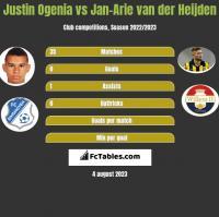 Justin Ogenia vs Jan-Arie van der Heijden h2h player stats