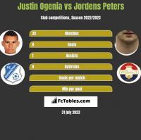 Justin Ogenia vs Jordens Peters h2h player stats