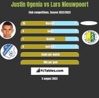Justin Ogenia vs Lars Nieuwpoort h2h player stats