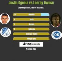 Justin Ogenia vs Leeroy Owusu h2h player stats