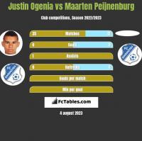 Justin Ogenia vs Maarten Peijnenburg h2h player stats