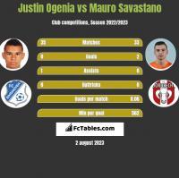 Justin Ogenia vs Mauro Savastano h2h player stats