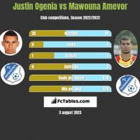 Justin Ogenia vs Mawouna Amevor h2h player stats