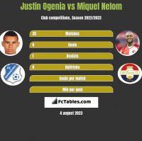 Justin Ogenia vs Miquel Nelom h2h player stats