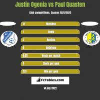 Justin Ogenia vs Paul Quasten h2h player stats