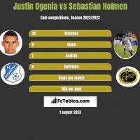 Justin Ogenia vs Sebastian Holmen h2h player stats