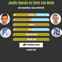 Justin Ogenia vs Sven van Beek h2h player stats