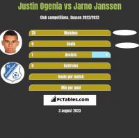 Justin Ogenia vs Jarno Janssen h2h player stats