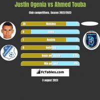Justin Ogenia vs Ahmed Touba h2h player stats