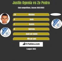 Justin Ogenia vs Ze Pedro h2h player stats