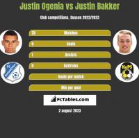 Justin Ogenia vs Justin Bakker h2h player stats