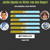 Justin Ogenia vs Victor van den Bogert h2h player stats