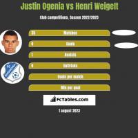 Justin Ogenia vs Henri Weigelt h2h player stats