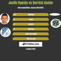 Justin Ogenia vs Derrick Koehn h2h player stats