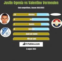Justin Ogenia vs Valentino Vermeulen h2h player stats